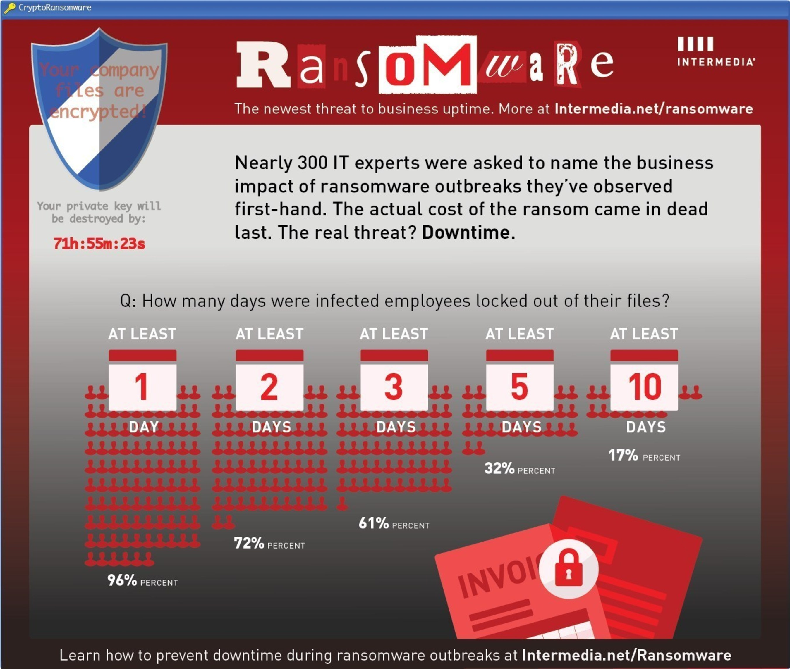 Contrary to conventional wisdom, Intermedia's 2016 Crypto-Ransomware Report found business downtime to be a  ...
