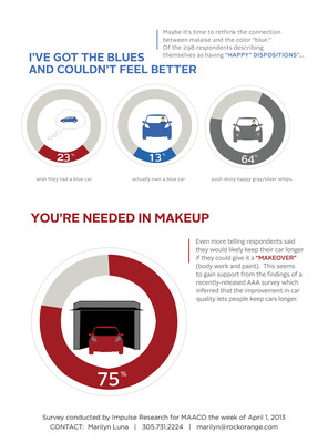 Info graphics #2 from survey conducted by Impulse Research for MAACO(R) during the week of April 1, 2013.