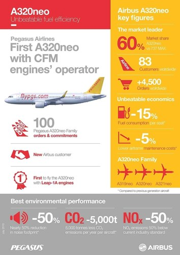 A320neo infographic (PRNewsFoto/Pegasus Airlines)