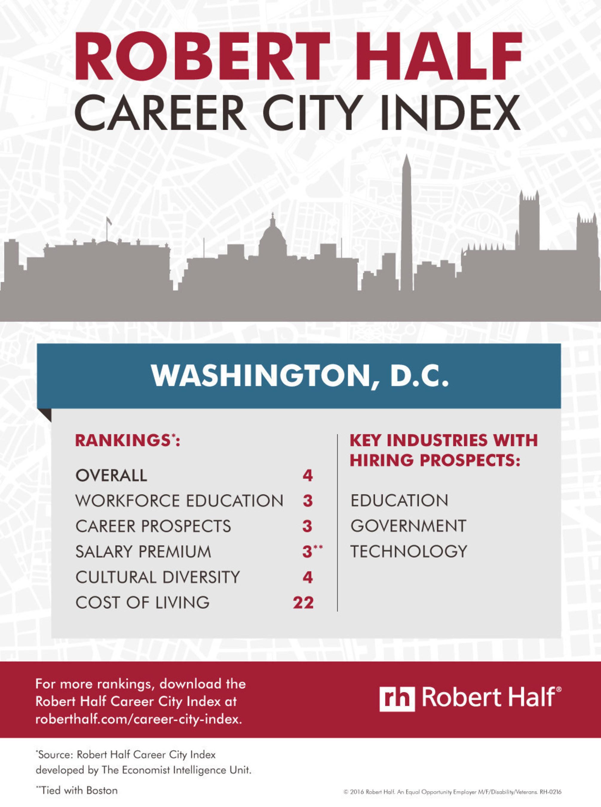 Washington, D.C. Career City Index Rankings