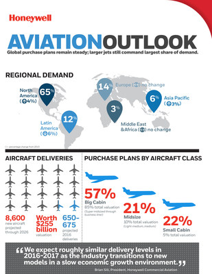 Honeywell 2016 Business Aviation Outlook Inforgraphic