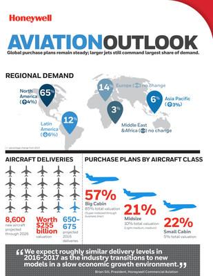 Honeywell 2016 Business Aviation Outlook Inforgraphic