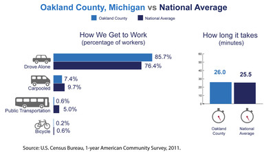 Oakland County, Mich., has among the highest number of commuters coming from another county in the nation, the U.S. Census Bureau reported today in new estimates released from the American Community Survey. The Census Bureau also released estimates showing the county's average one-way commute time and how residents travel to work.  (PRNewsFoto/U.S. Census Bureau)
