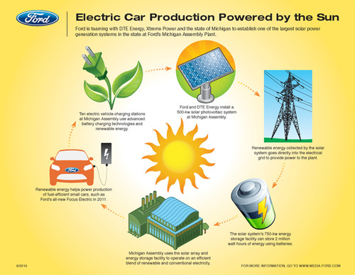 Ford and DTE use the power of the sun for car production.  (PRNewsFoto/Ford Motor Company)