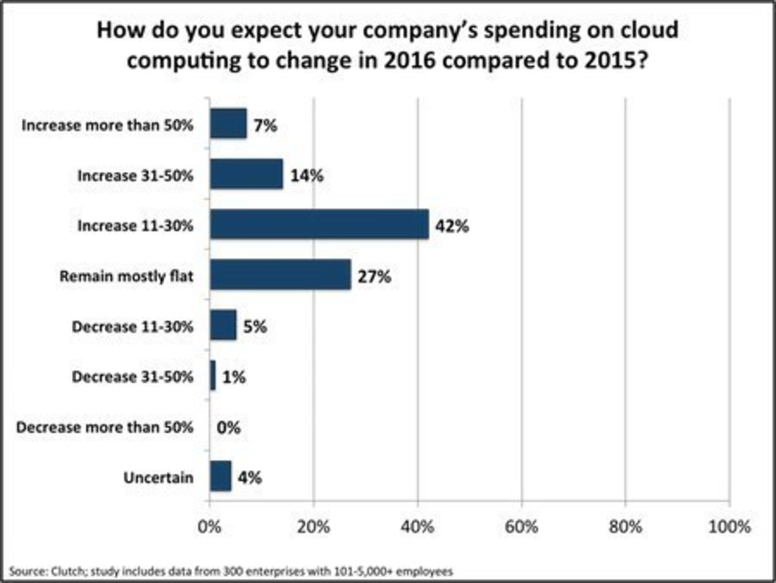 90% of Enterprises Plan to Increase or Maintain Annual Spend on Cloud Computing in 2016