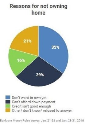 35% of non-homeowners cited not wanting a home as the main reason for not owning.