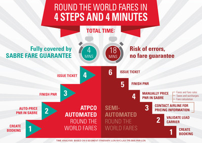 Round the World Fares in 4 Steps and 4 Minutes