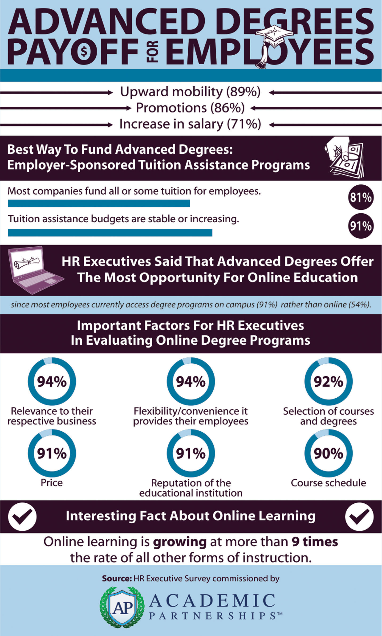 Human Resources Executives Confirm Advanced Degrees Lead to Promotions, Higher Salaries, Increased Value in ...