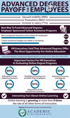 Human Resources Executives Confirm Advanced Degrees Lead to Promotions, Higher Salaries, Increased Value in Company in Academic Partnerships Survey.(PRNewsFoto/Academic Partnerships)
