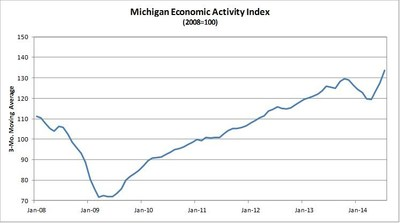Comerica Bank's Michigan Economic Activity Index Climbs Again in July (PRNewsFoto/Comerica Bank)