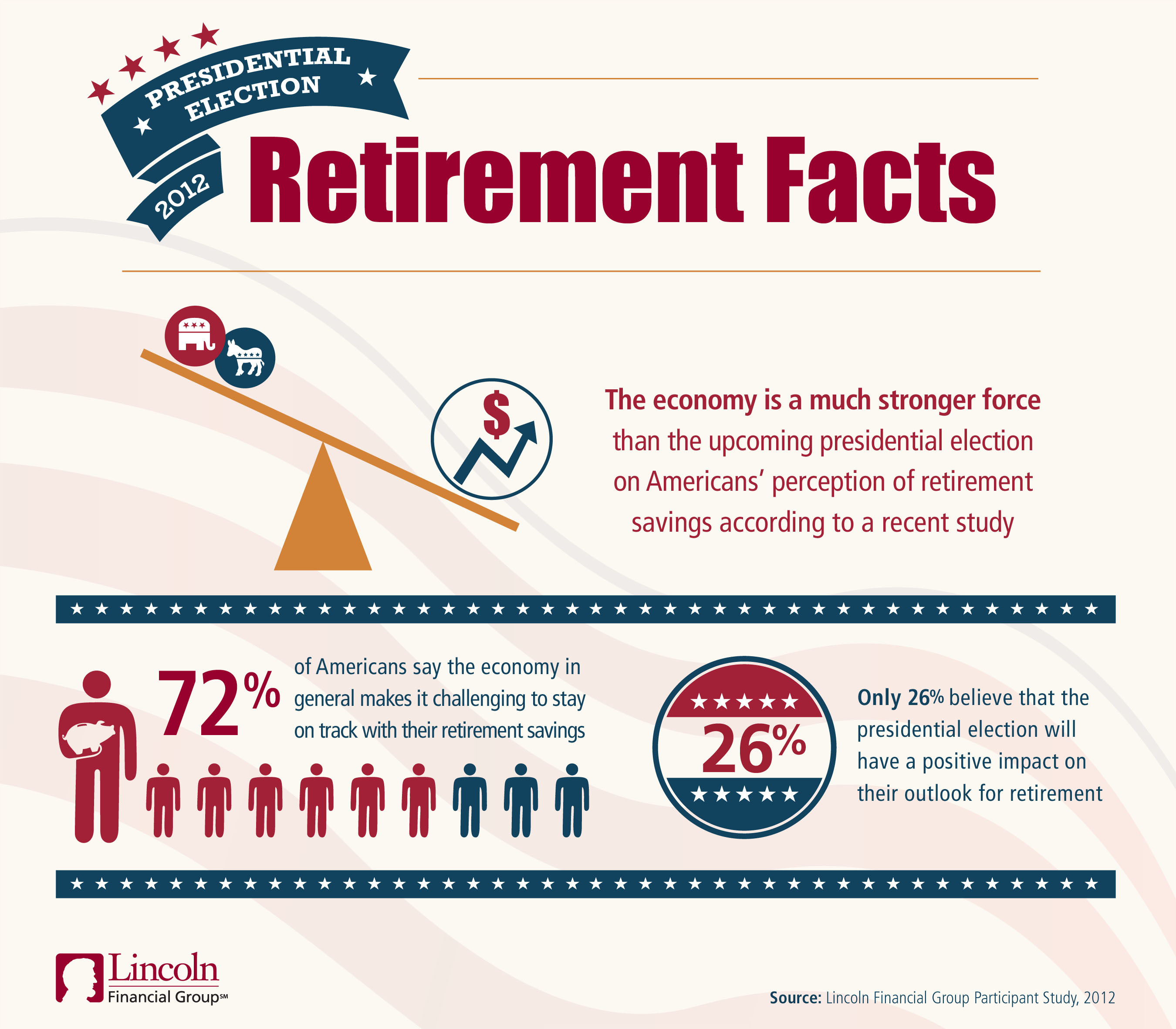 The economy is a much stronger force than the upcoming Presidential Election on American's perception of retirement savings according to a recent survey.  (PRNewsFoto/Lincoln Financial Group)