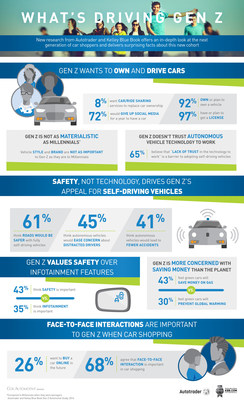 New research from Autotrader(r) and Kelley Blue Book(r), the most visited car shopping and research websites, offers an in-depth look at Generation Z and delivers some surprising insights about how this new cohort differs greatly from the often-discussed Millennial generation that comes before it.