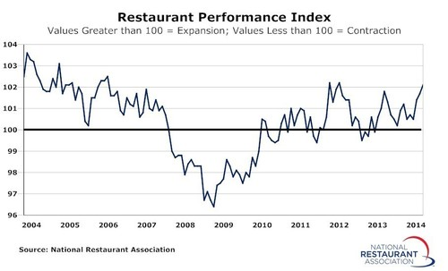 Driven by stronger sales and traffic levels and an increasingly optimistic outlook among restaurant operators, the National Restaurant Association's Restaurant Performance Index (RPI) rose to its highest level in more than two years.  The RPI - a monthly composite index that tracks the health of and outlook for the U.S. restaurant industry - stood at 102.1 in May, the third consecutive monthly gain and strongest reading since March 2012. (PRNewsFoto/National Restaurant Association)