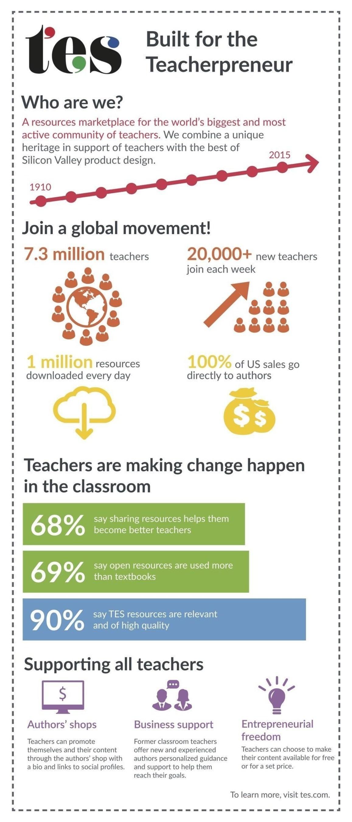 TES USA infographic (PRNewsFoto/TES Global) (PRNewsFoto/TES Global)