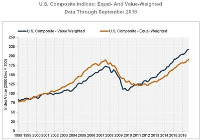 U.S. Composite Indices: Equal- And Value-Weighted Data Through September 2016