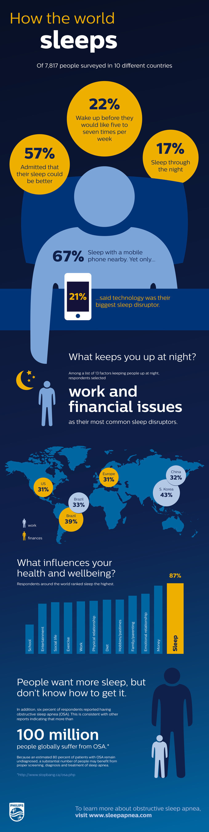 Thousands report economic pressures impacting a good night's sleep, Philips 10-country survey reveals