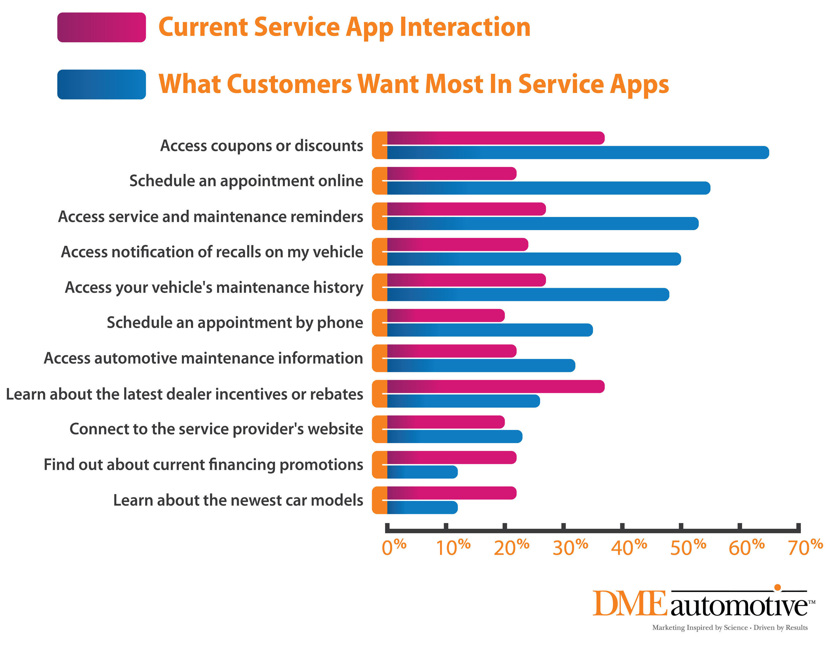 What People Want Most in Auto Service Center Apps (& Current Service App Usage).  (PRNewsFoto/DMEautomotive)