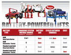 Rotary Lift Provides Tips for Choosing the Best Vehicle Lift Battery