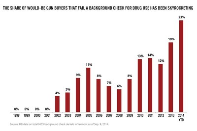 The share of would-be gun buyers that fail a background check for drug use has been skyrocketing