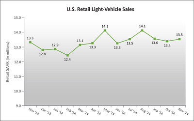 U.S. Retail SAAR-November 2013 to November 2014 (in millions of units). Source: Power Information Network(R) (PIN) from J.D. Power