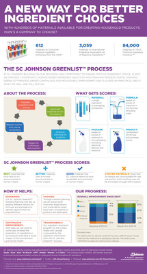 "Since it was introduced in 2001, the SC Johnson Greenlist(TM) process has more than doubled the percentage of ingredients ranked ""Better"" or ""Best"" in SC Johnson products."