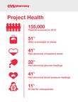 Project Health Screening Results. (PRNewsFoto/CVS/pharmacy) (PRNewsFoto/CVS/PHARMACY)