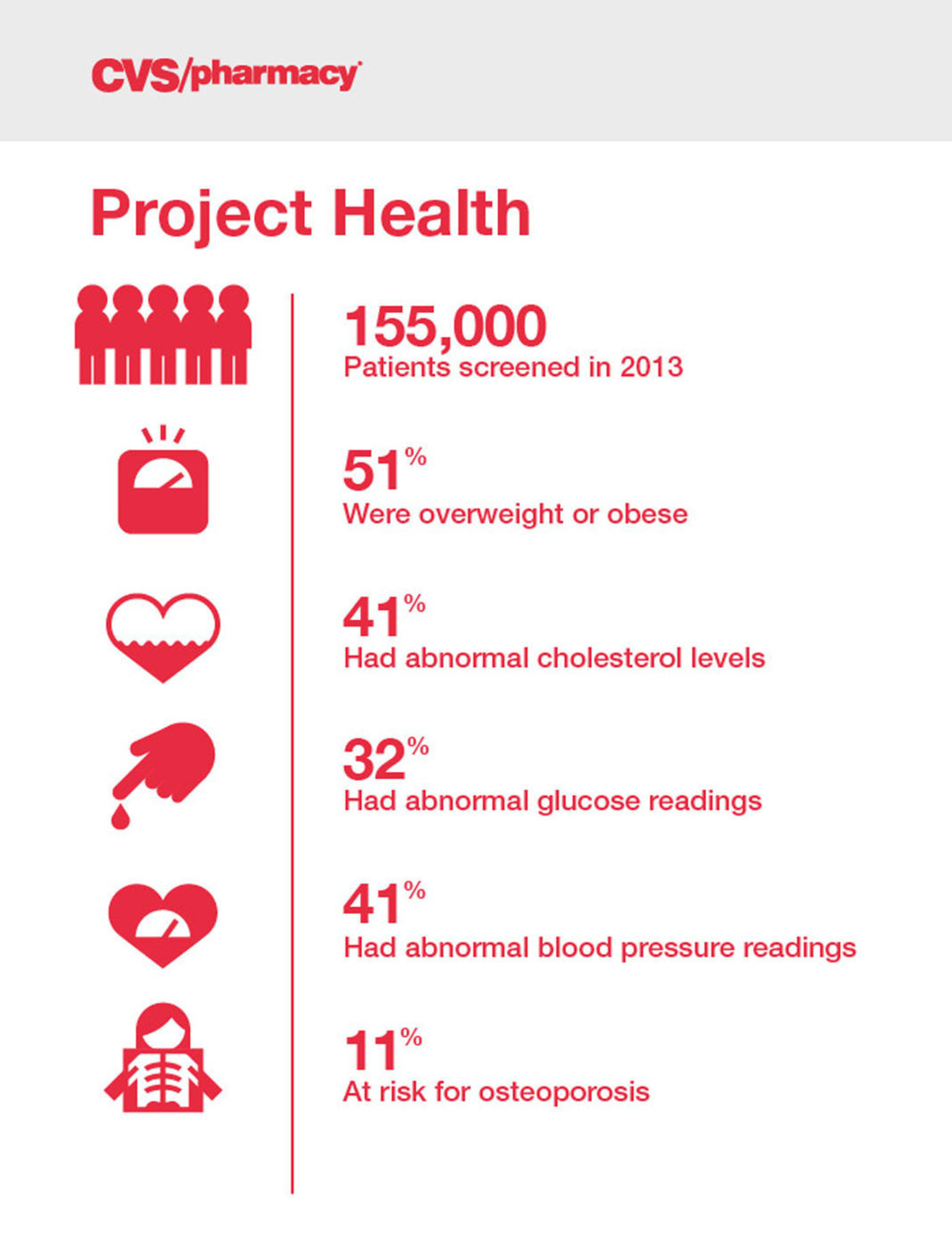 CVS/pharmacy Kicks Off 2014 Project Health Campaign