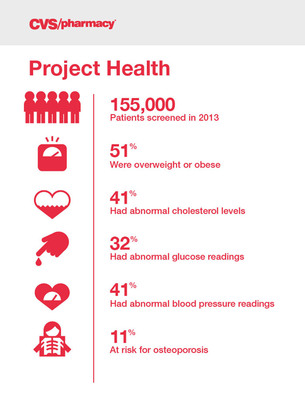 Project Health Screening Results.  (PRNewsFoto/CVS/pharmacy)