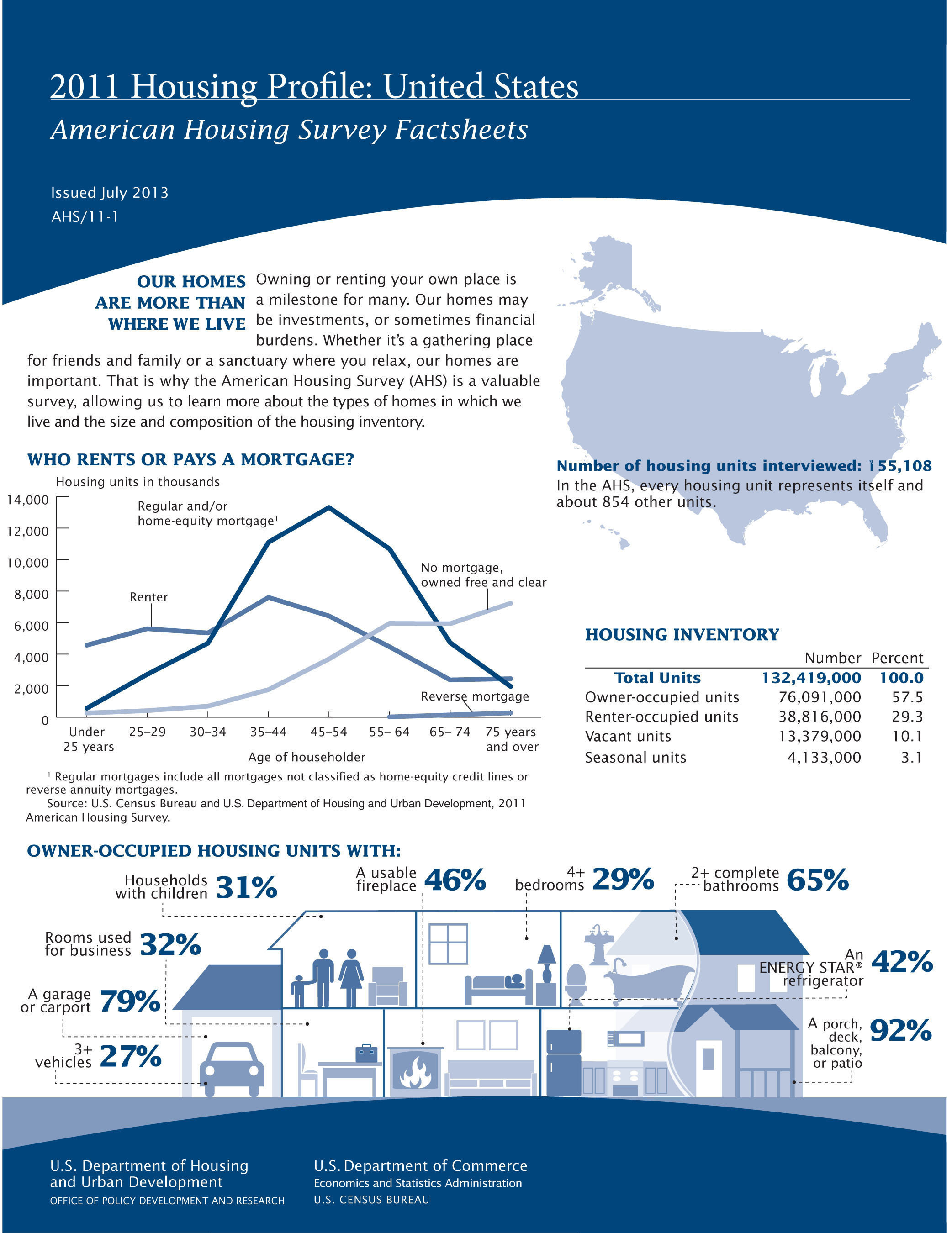 According to a 2011 American Housing Survey profile released today, the median purchase price of homes constructed in the past four years in the U.S. was $235,000, down 2.1 percent from $240,000 in 2009. Overall, homeowners paid a median price of $110,000 for their homes in 2011, an increase of 2.3 percent from 2009. Statistics come from the American Housing Survey, which is sponsored by the Department of Housing and Urban Development  and conducted by the U.S. Census Bureau.  (PRNewsFoto/U.S. Census Bureau)