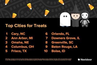 The Top Ten U.S. Cities for Treats this Halloween, compiled by Nextdoor.