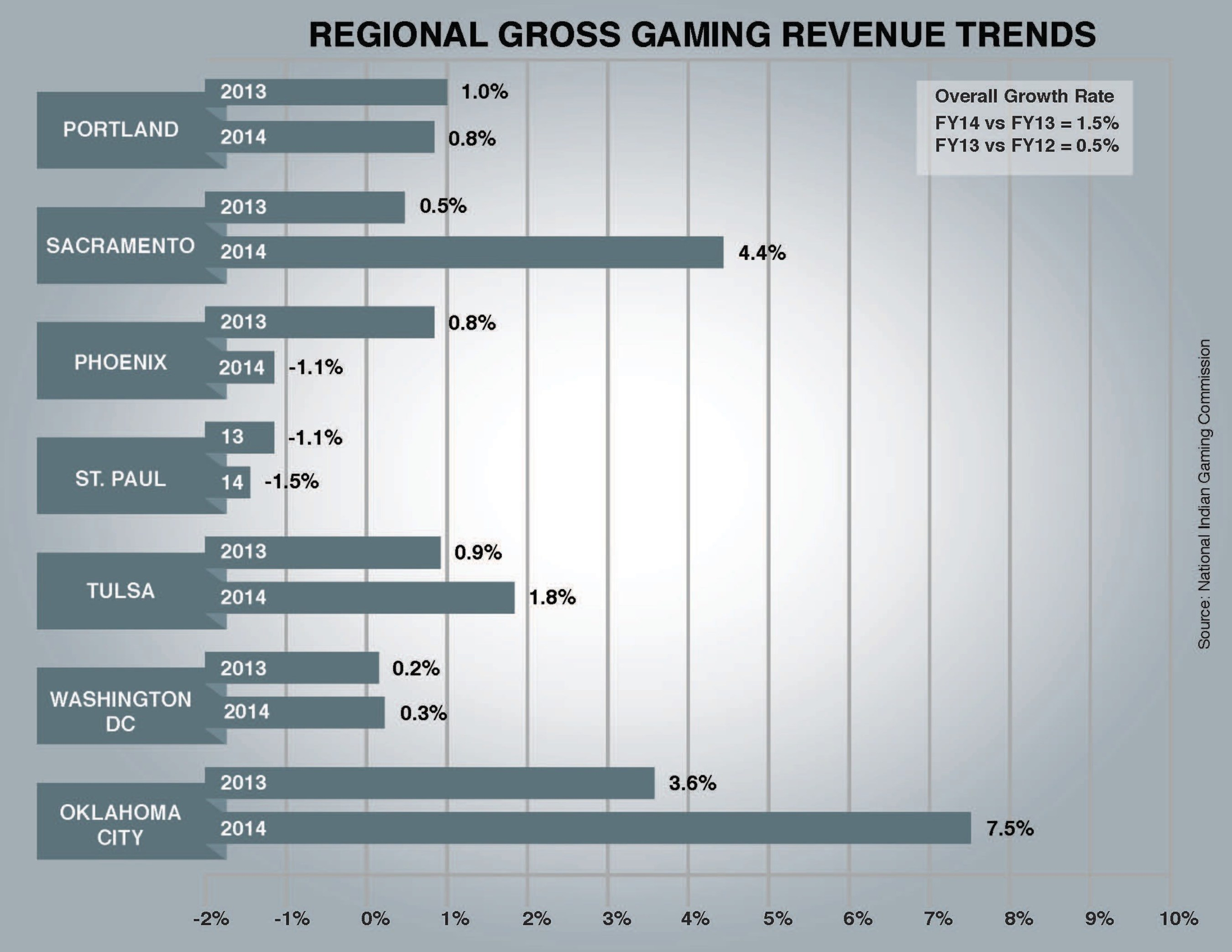 Indian gaming gross gaming revenue growth rate by region. Source: National Indian Gaming Commission.