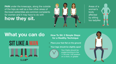 S.L.A.M.(TM) or Sit Like a Man is a concept developed by Dr. Bergin that encourages women to sit naturally, or the way we were meant to sit.