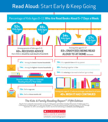 """Read Aloud: Start Early & Keep Going"" from Kids & Family Reading Report, 5th edition. Scholastic. www.scholastic.com/readingreport"