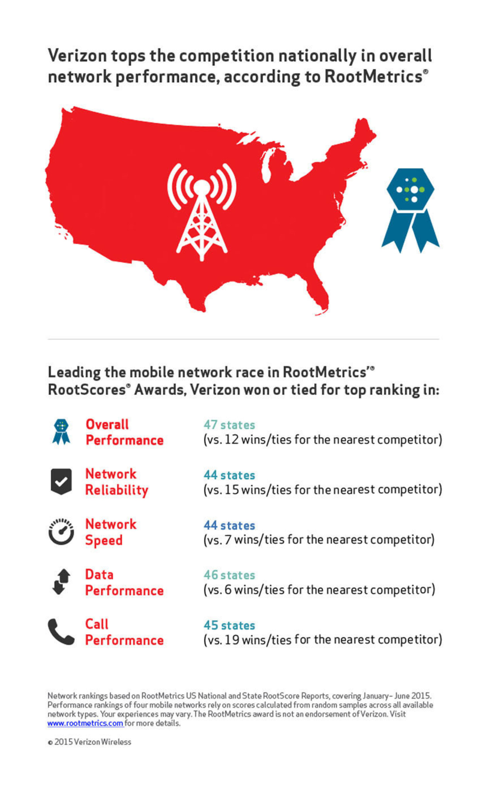 Verizon's Wireless Network Ranked #1 for Overall Performance Nationally by RootMetrics(R)