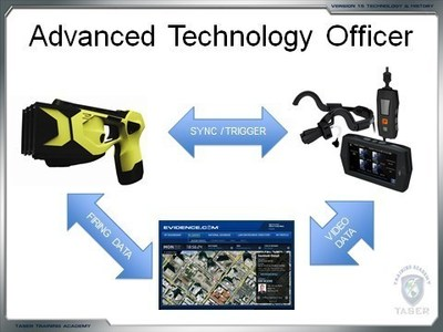 TACOM wireless activation technology was as described in TASER's version 15 training program (Slide 52), which was mailed to all TASER instructors and shipped on DVDs with every weapon sold starting in July 2009: https://youtu.be/A54-Q73vOsQ