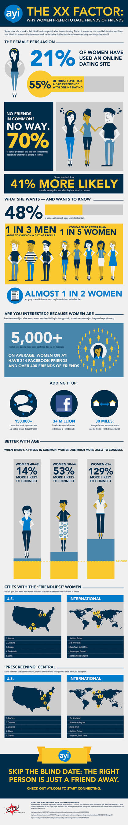 The XX Factor: Why Women Prefer to Date Friends of Friends.  (PRNewsFoto/SNAP Interactive, Inc.)