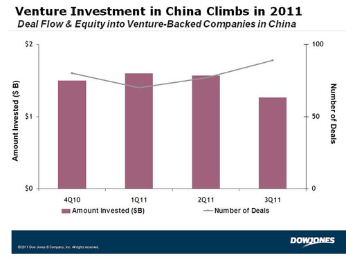 Venture Investment in China Climbs in Third Quarter