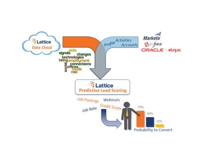 Lattice Predictive Lead Scoring.  (PRNewsFoto/Lattice Engines)