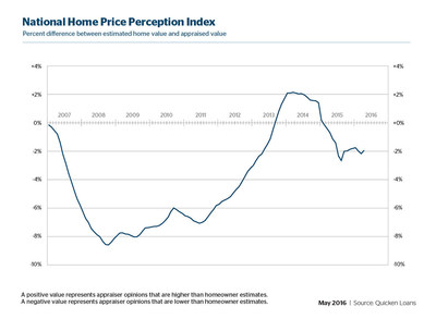Owner Perception of Home Values Improve, Appraisals Still 2% Lower than Expected Nationally