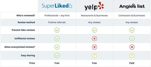 SuperLiked vs. Yelp vs. Angie's List (PRNewsFoto/SuperLiked) (PRNewsFoto/SuperLiked)