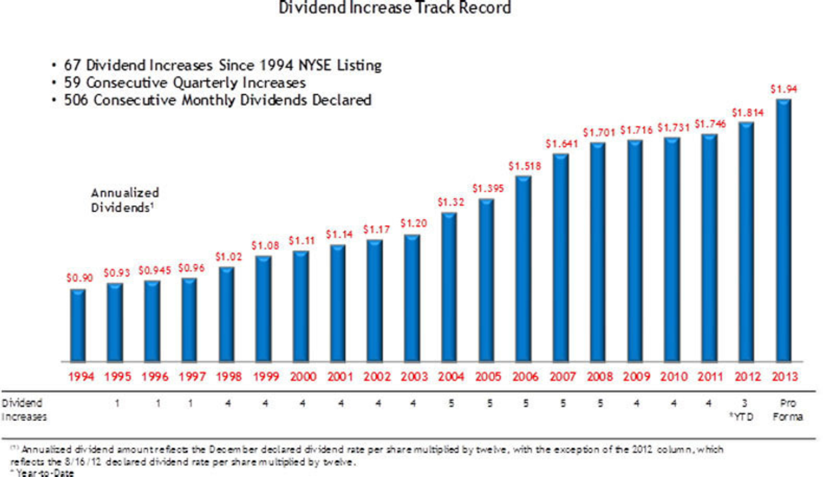 Realty Income: Dividend Increase Track Record.  (PRNewsFoto/American Realty Capital Trust)