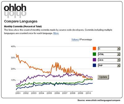 Ohloh Compare Languages.  (PRNewsFoto/Black Duck Software)