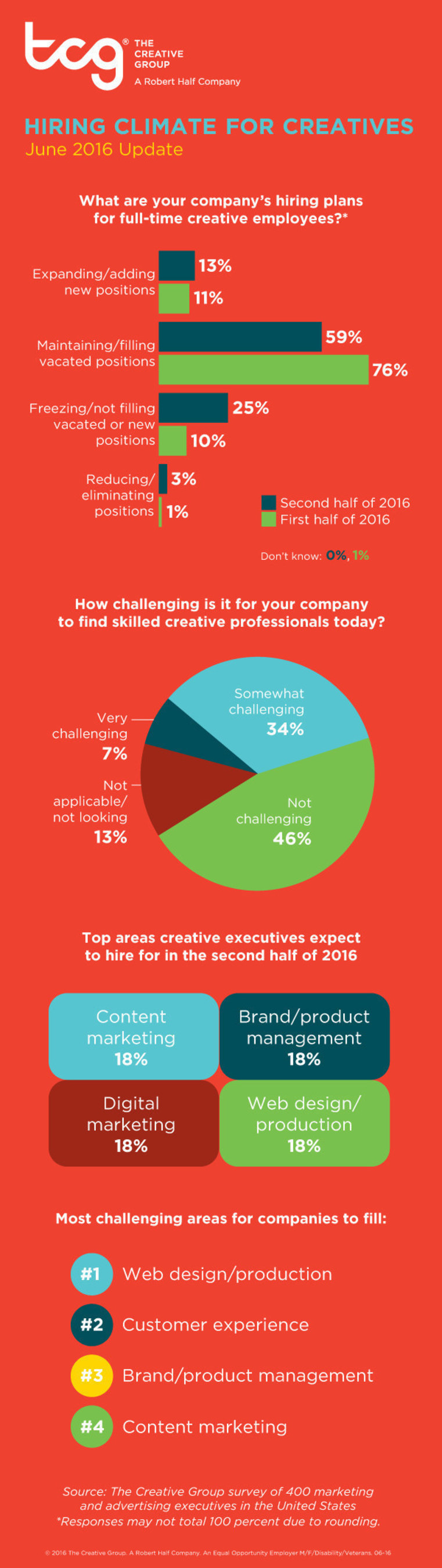 Research from The Creative Group reveals U.S. advertising and marketing executives' hiring plans for second half of 2016