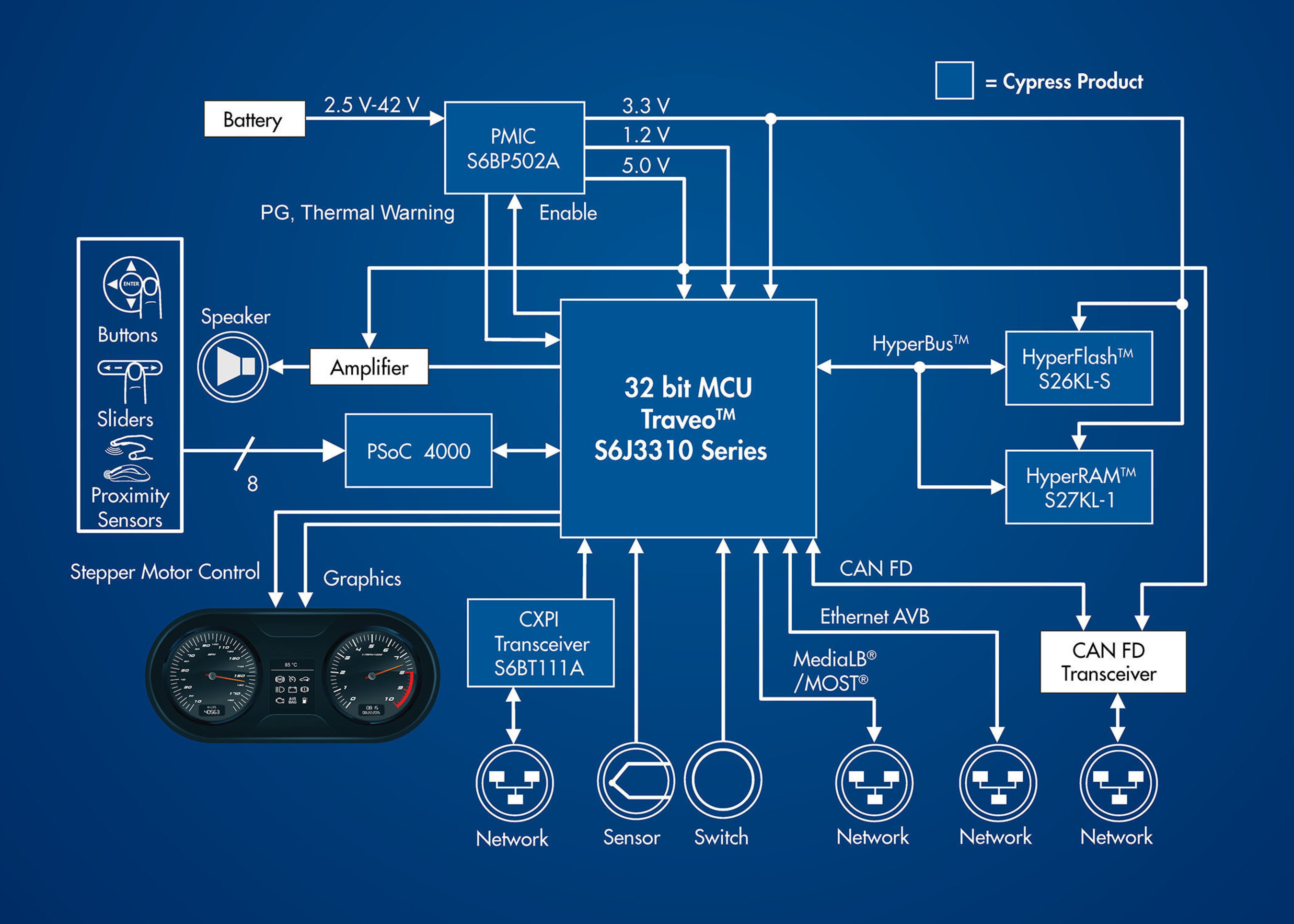 This block diagram shows a solution for an automotive instrument cluster based on a new 40nm Traveo MCU and other products from Cypress Semiconductor's automotive portfolio.