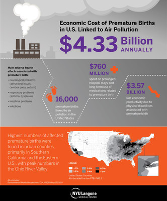 The annual economic cost of the nearly 16,000 premature births linked to air pollution in the United States has reached $4.33 billion