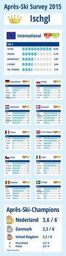 Apres ski 2015: Ischgl wins in European-wide survey (PRNewsFoto/TravelTrex GmbH)