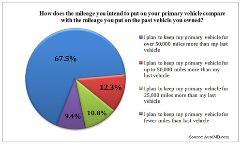 How does the mileage you intend to put on your primary vehicle compare with the mileage you put on the past vehicle you owned? (PRNewsFoto/U.S. Auto Parts Network, Inc.)