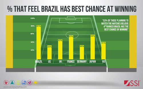 As for Brazil winning the World Cup(TM), expectations are highest in the host country, where 81 percent of those interviewed expect the home team to win.  And it's not just Brazilians predicting their national team to win, as every country interviewed besides Germany chose Brazil more than any other team to win the entire tournament.  Germany was equally divided between team Brazil (34 percent) and the German national team (32 percent). Read the full report @ www.surveysampling.com/en/learning-center/global-research/world-cup-study (PRNewsFoto/SSI (Survey Sampling...)