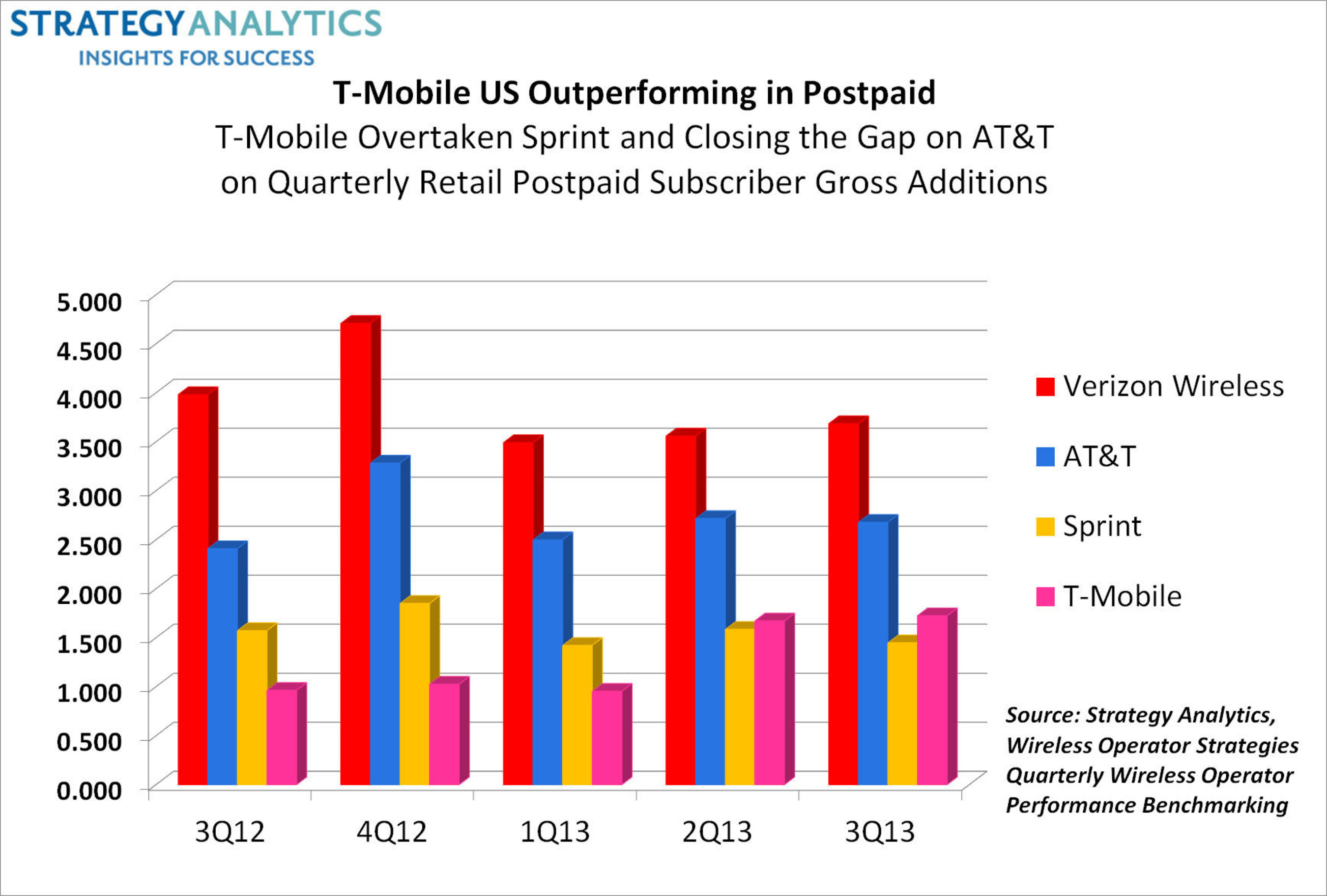 Strategy Analytics T Mobile And Sprint Target Lucrative