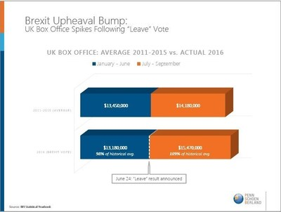 """UK Box Office spikes following """"Leave"""" vote"""